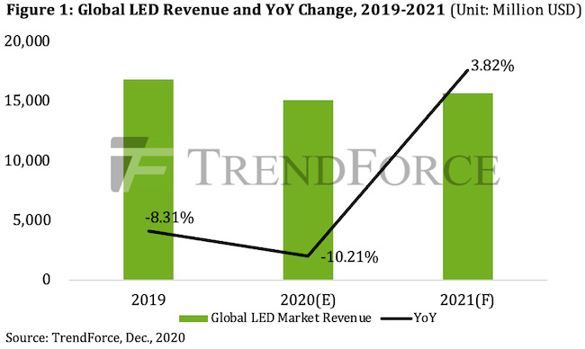LED revenue to fall 10% in 2020 to $15.127bn
