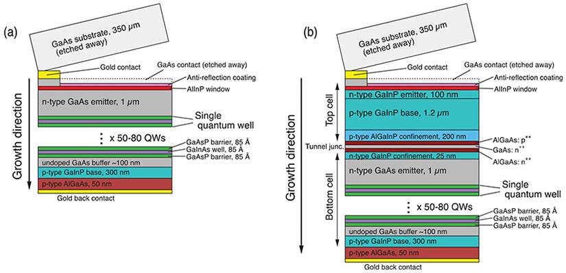 NREL and UNSW raise two-junction solar cell efficiency record to 32.9%