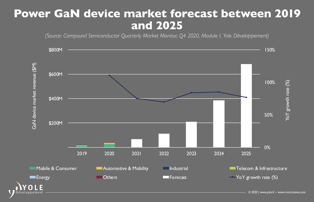 GaN for fast chargers joining SiC in power electronics market, as 5G infrastructure drives GaN RF