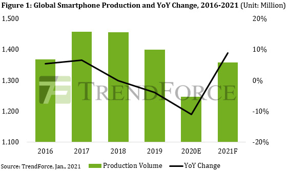 Smartphone production falls a record 11% to 1.25bn units in 2020 as Huawei exits top-six ranking