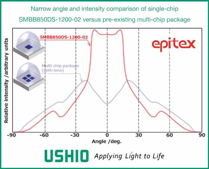 Ushio achieves record 19W output for single-chip 850nm IR LED