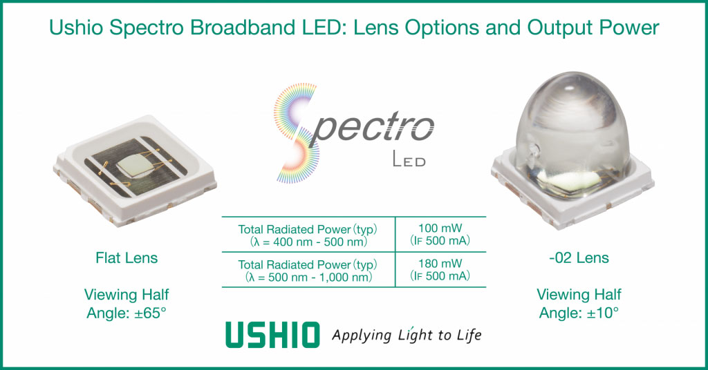 Ushio's improved Spectro raises broadband LED output power record from 160mW to 180mW